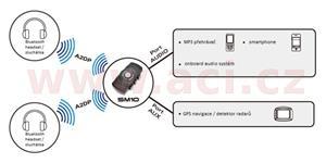 Bluetooth adaptér SM-10 SENA